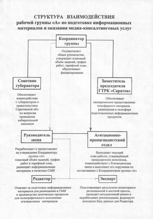№ 2. Структура взаимодействия