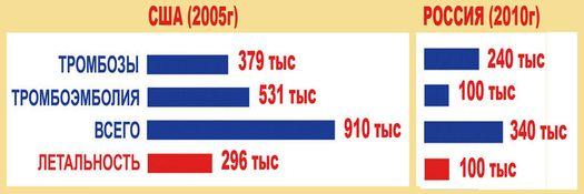 Смертность от ТГВ-ТЭЛА в США и России