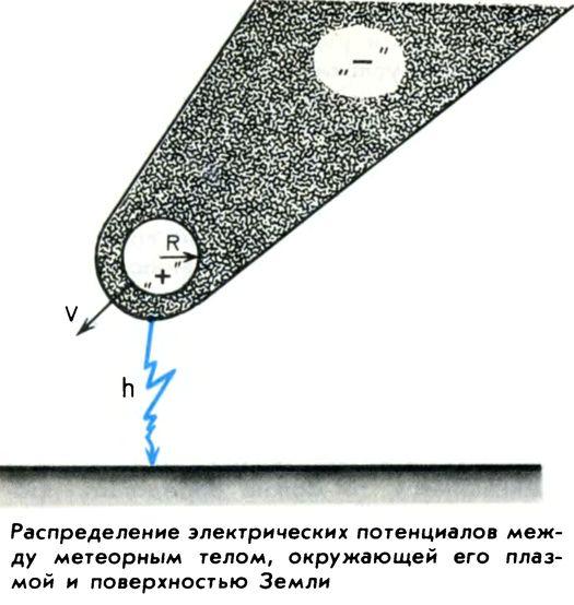 График из журнала «Земля и Вселенная» (№ 3, 1990 г., с. 21).