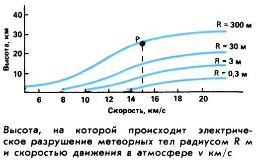 График из журнала «Земля и Вселенная» (№ 3, 1990 г., с. 23).