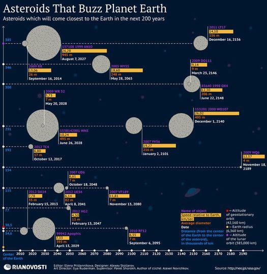 Астероиды, которые могут угрожать Земле в ближайшие 200 лет (схема информационного агентства РИА Новости). asteroids.en