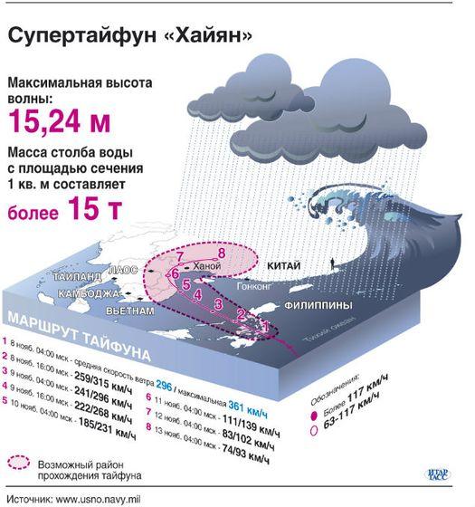 Суперфайфун «Хайян» в цифрах и графике.