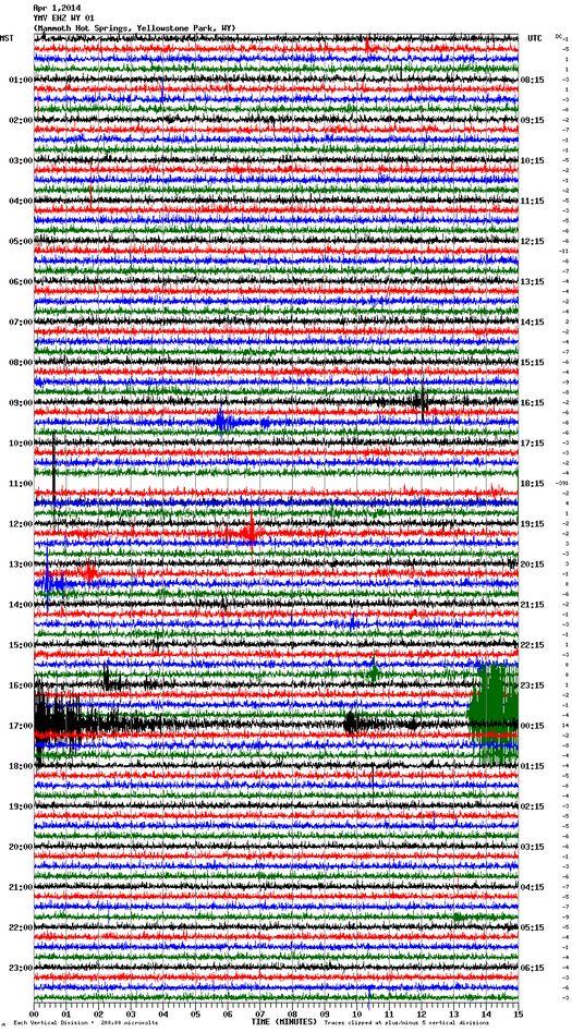 Показания датчика YMV EHZ WY 01 (крайняя северная часть парка, район кемпинга Mammoth Hot Springs) за 1 апреля 2014 года.