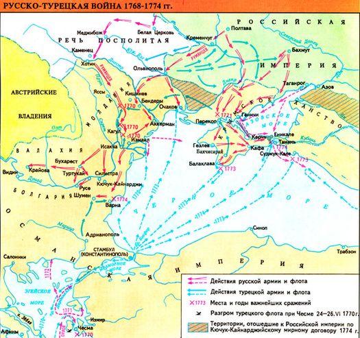 Русско-турецкая война 1768-1774 г.г.