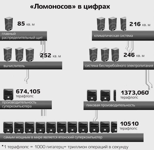 """Российский суперкомпьютер """"Ломоносов""""."""