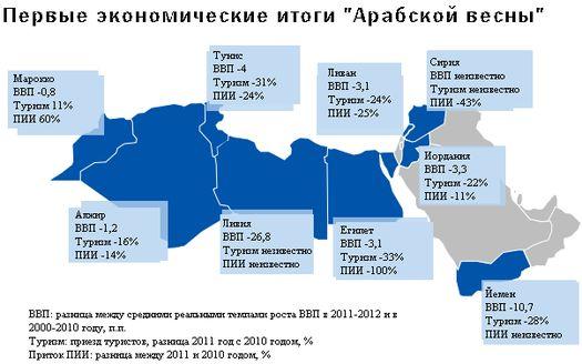 Экономическийц спад в арабских странах в 2011 г.