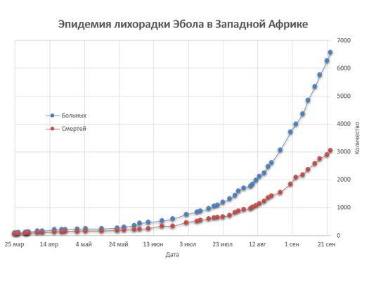 Страшные цифры эпидемии Эбола.