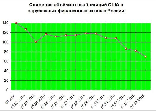 Россия избавляется от гособлигаций США