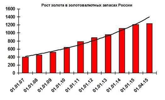 Рост золотого запаса России.