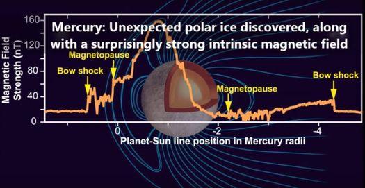Меркурий магнитное поле.