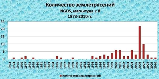 График землетрясений в мире.