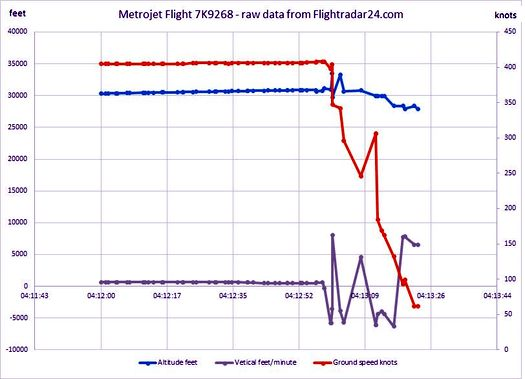 Параметры полёта А321 (рейс 7К-9268) в течение последних секунд.