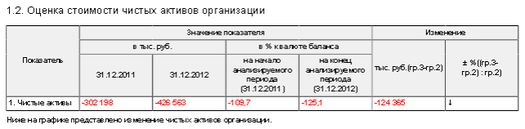 Таблица 1: финансовые показатели телеканала «Дождь» за 2011-2012 годы.