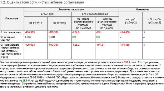 Таблица 2: финансовые показатели телеканала «Дождь» за 2013 год.