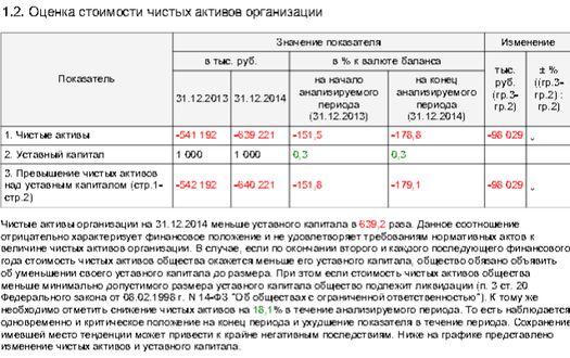 Таблица 3: финансовые показатели телеканала «Дождь» за 2014 год.