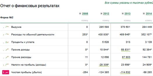 Таблица 4: финансовые показатели телеканала «Дождь» по итогам 2008, 2012-2014 годов.