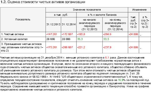 Таблица 6: финансовые показатели интернет-издания «Slon» за 2013-2014 г.г.