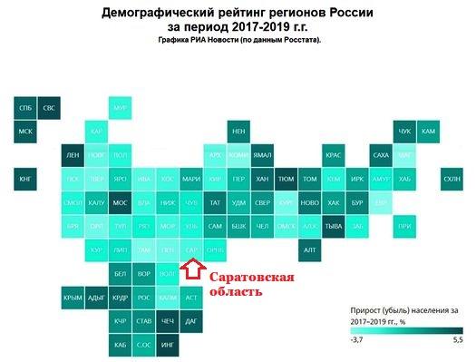 МИА «Россия сегодня»;  «Демографический рейтинг регионов-2020»