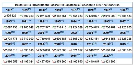 Динамика численности населения Саратовской области с 1897 по 2020 год, источник: «Википедия».