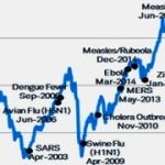 «Иммунитет глобального фондового рынка на мировые эпидемии».