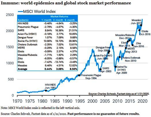 «Иммунитет глобального фондового рынка на мировые эпидемии» от компании «Charles Schwab Corporation».