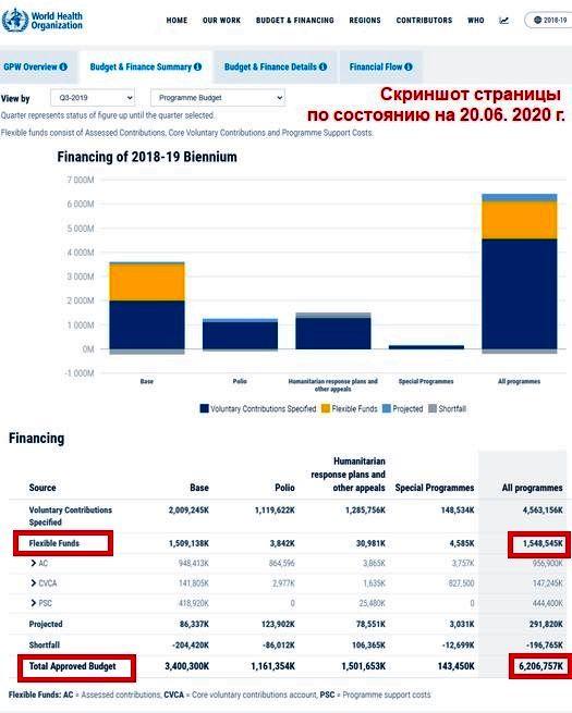 29_WHO_budget-2018-2019_BFSummary20-06-2020
